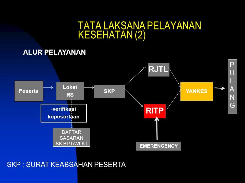 SKP Loket RS RJTL Peserta - verifikasi kepesertaan YANKES RITP PULANG PULANG DAFTAR SASARAN SK BPT/WLKT EMERENGENCY ALUR PELAYANAN TATA LAKSANA PELAYA