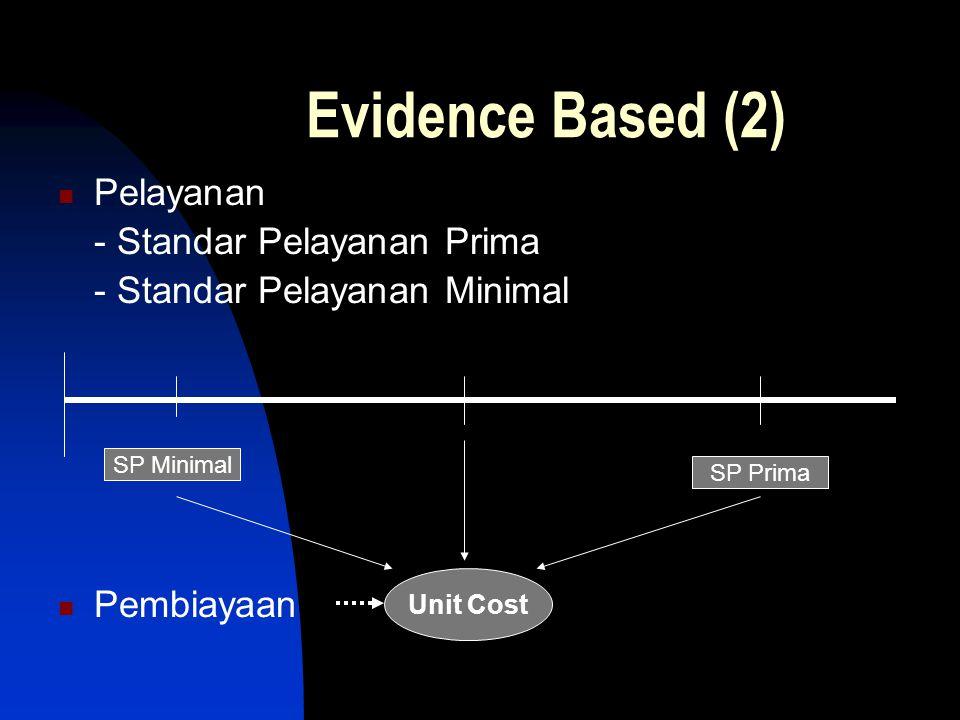 Evidence Based (2) Pelayanan - Standar Pelayanan Prima - Standar Pelayanan Minimal Pembiayaan SP Minimal SP Prima Unit Cost
