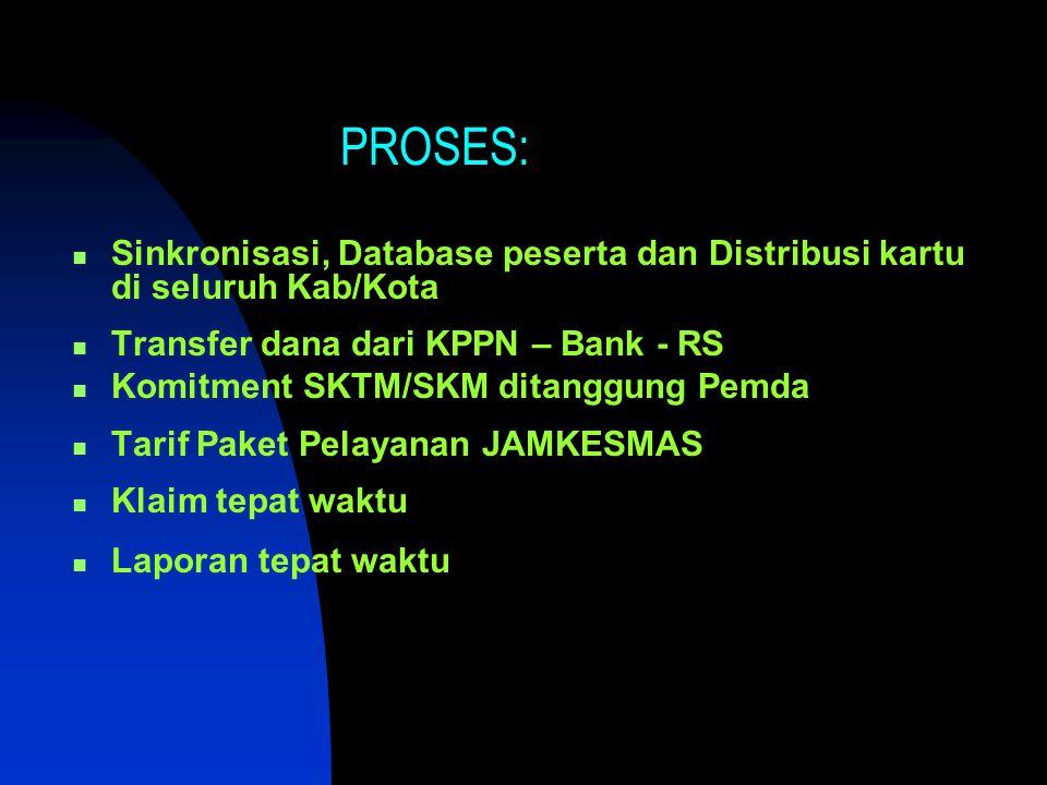 PROSES: Sinkronisasi, Database peserta dan Distribusi kartu di seluruh Kab/Kota Transfer dana dari KPPN – Bank - RS Komitment SKTM/SKM ditanggung Pemd