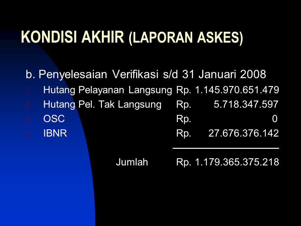 KONDISI AKHIR (LAPORAN ASKES) b. Penyelesaian Verifikasi s/d 31 Januari 2008 1. Hutang Pelayanan LangsungRp. 1.145.970.651.479 2. Hutang Pel. Tak Lang
