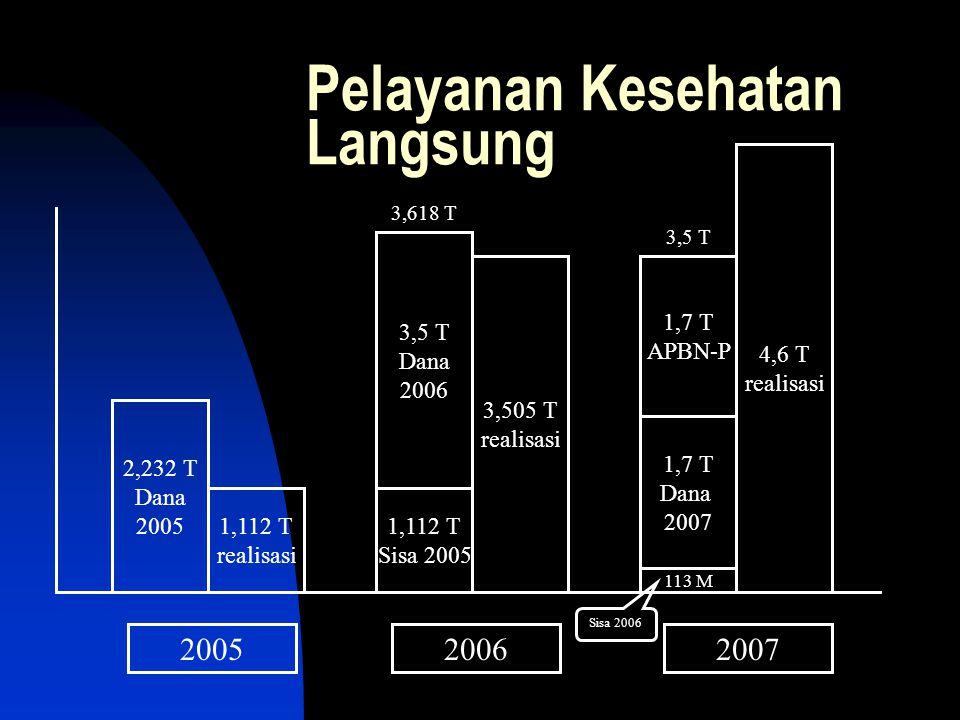 Pelayanan Kesehatan Langsung 2,232 T Dana 2005 1,112 T realisasi 3,5 T Dana 2006 3,505 T realisasi 113 M 4,6 T realisasi 1,7 T Dana 2007 1,7 T APBN-P