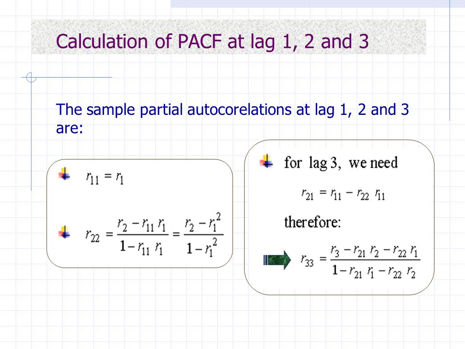 Calculation of PACF at lag 1, 2 and 3 The sample partial autocorelations at lag 1, 2 and 3 are:
