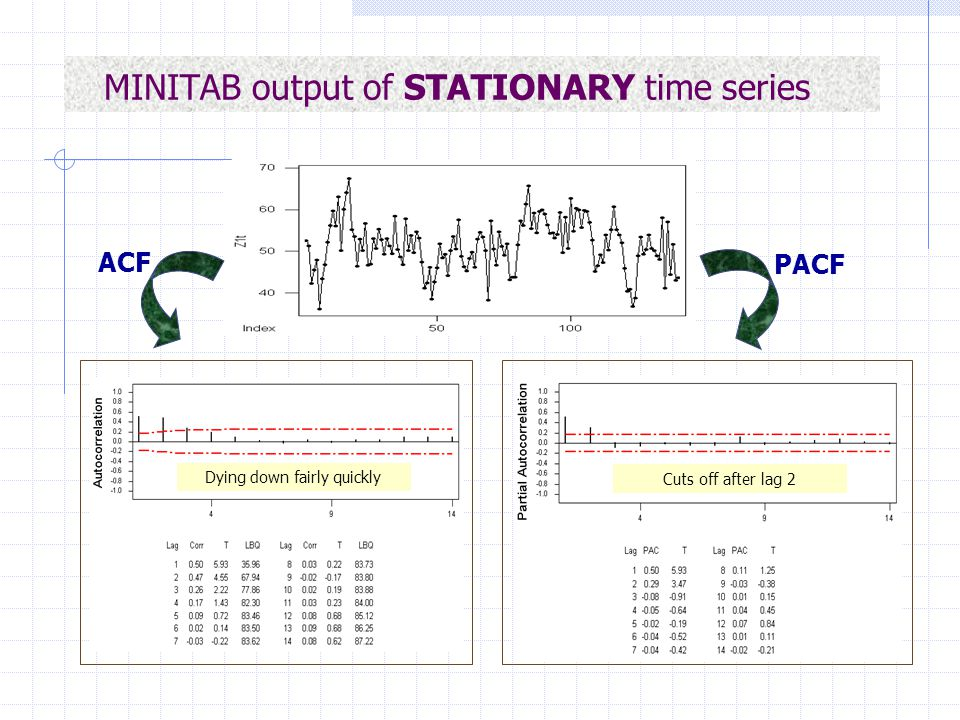 MINITAB output of STATIONARY time series ACF PACF Dying down fairly quickly Cuts off after lag 2