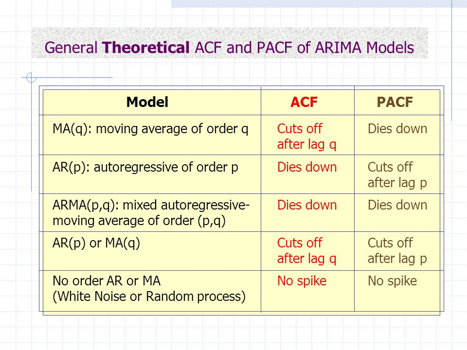 General Theoretical ACF and PACF of ARIMA Models Model ACF PACF MA(q): moving average of order qCuts offDies down after lag q AR(p): autoregressive of