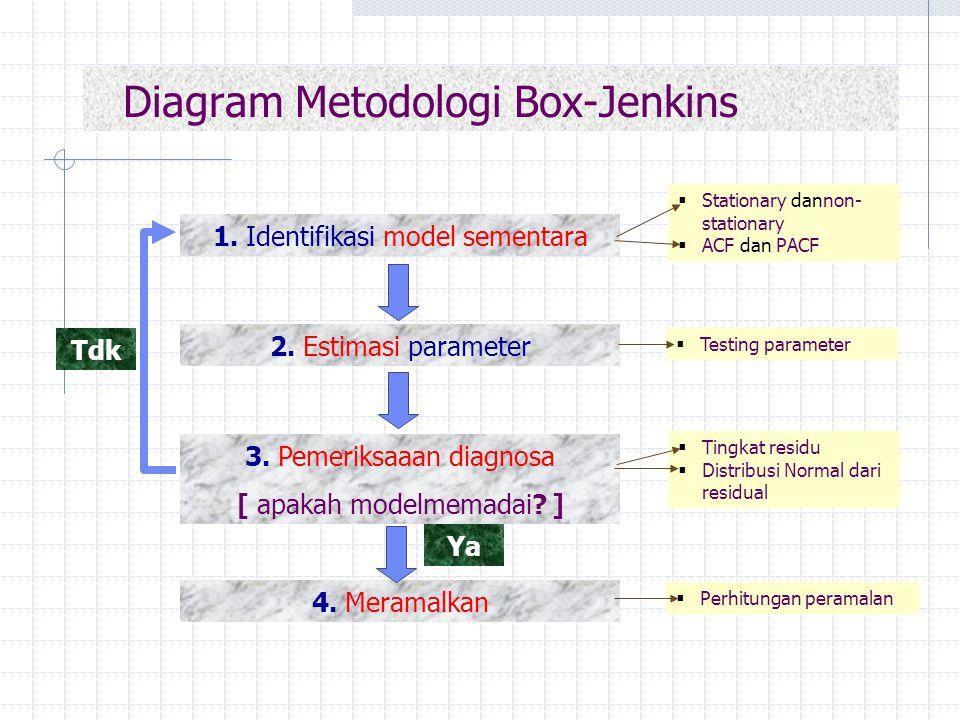 Diagram Metodologi Box-Jenkins 1. Identifikasi model sementara 2. Estimasi parameter 3. Pemeriksaaan diagnosa [ apakah modelmemadai? ] 4. Meramalkan T
