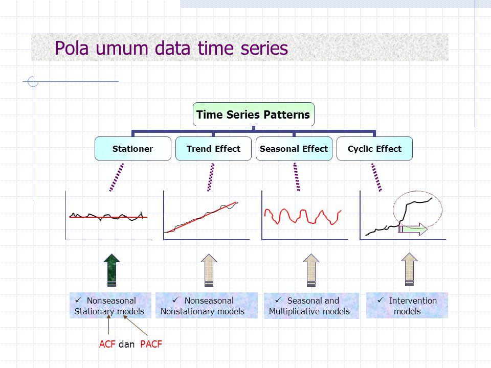 Pola umum data time series Nonseasonal Nonstationary models Seasonal and Multiplicative models Intervention models Nonseasonal Stationary models ACF d