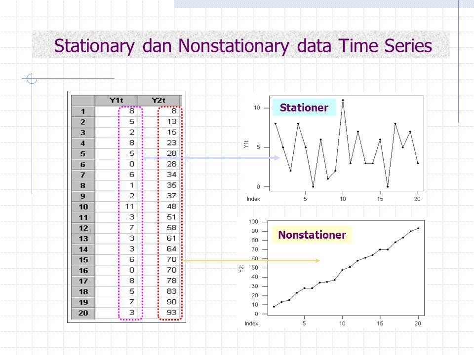 Perbedaan pertama: Z t = Y2 t – Y2 t-1 Nonstationer Stationer Differences