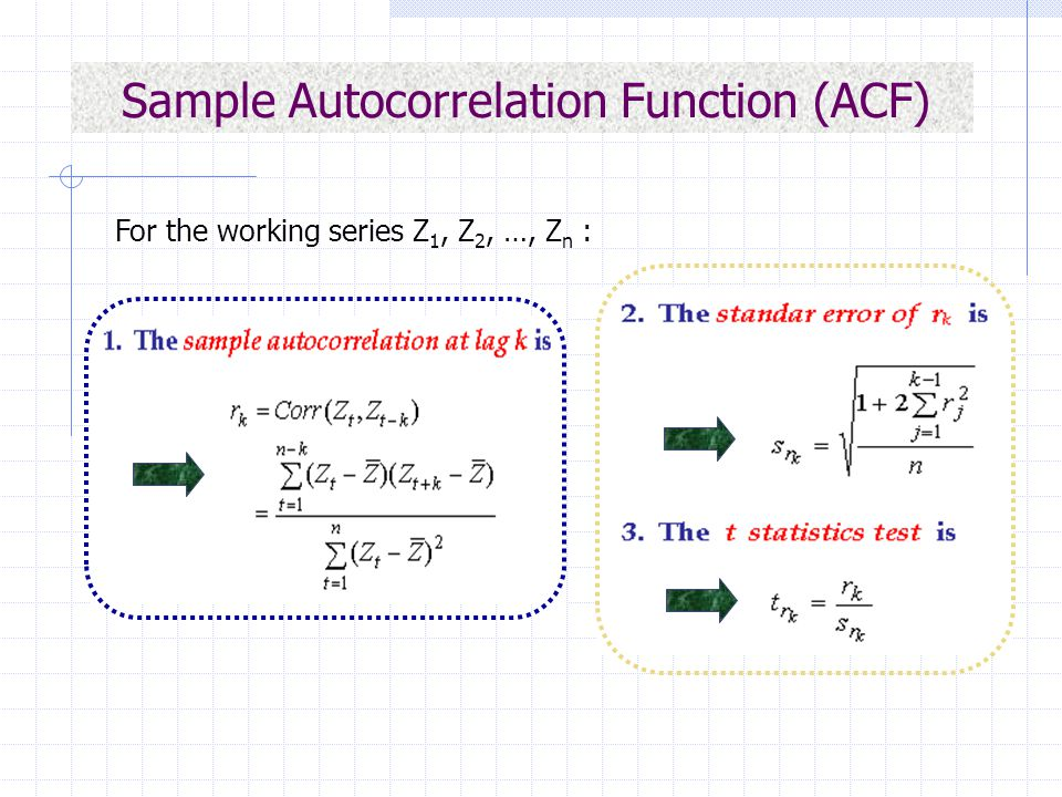 Sample Autocorrelation Function (ACF) For the working series Z 1, Z 2, …, Z n :