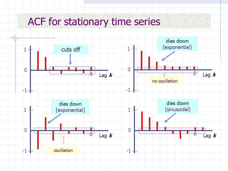 ACF for stationary time series 1 0 Lag k 8 1 0 Lag k 8 1 0 Lag k 8 1 0 Lag k 8 cuts off dies down (exponential) dies down (sinusoidal) no oscillation