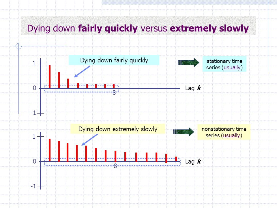 Dying down fairly quickly versus extremely slowly Dying down fairly quickly Lag k 8 1 0 Lag k 8 1 0 Dying down extremely slowly stationary time series