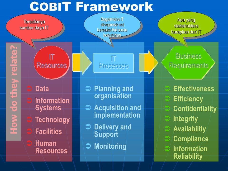 Topics Strategi dan taktik Strategi dan taktik Merencanakan Visi Merencanakan Visi Organisasi and infrastruktur Organisasi and infrastrukturQuestions Apakah IT dan strategi bisnis sudah ditetapkan.