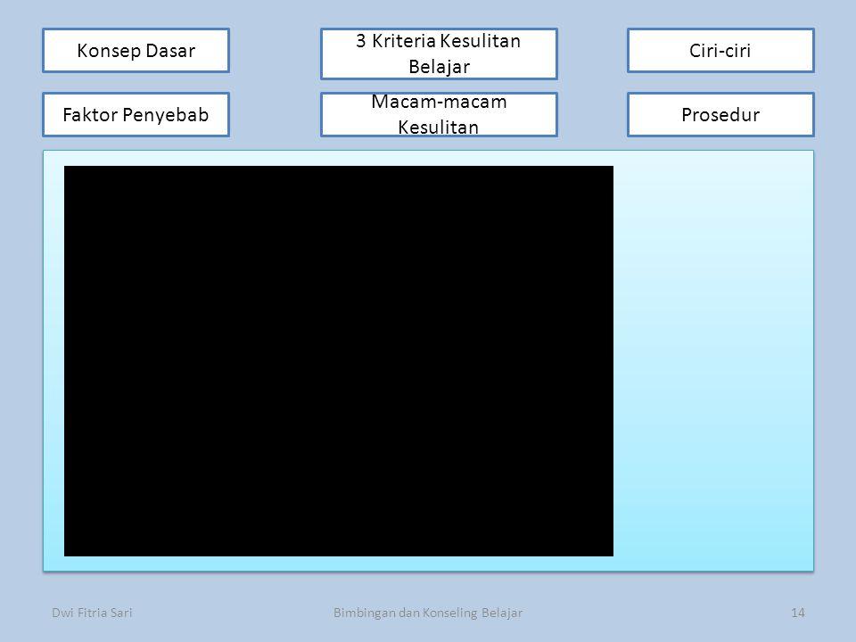 Konsep Dasar Faktor Penyebab 3 Kriteria Kesulitan Belajar 3 Kriteria Kesulitan Belajar Ciri-ciri Prosedur Macam-macam kesulitan Dwi Fitria SariBimbing