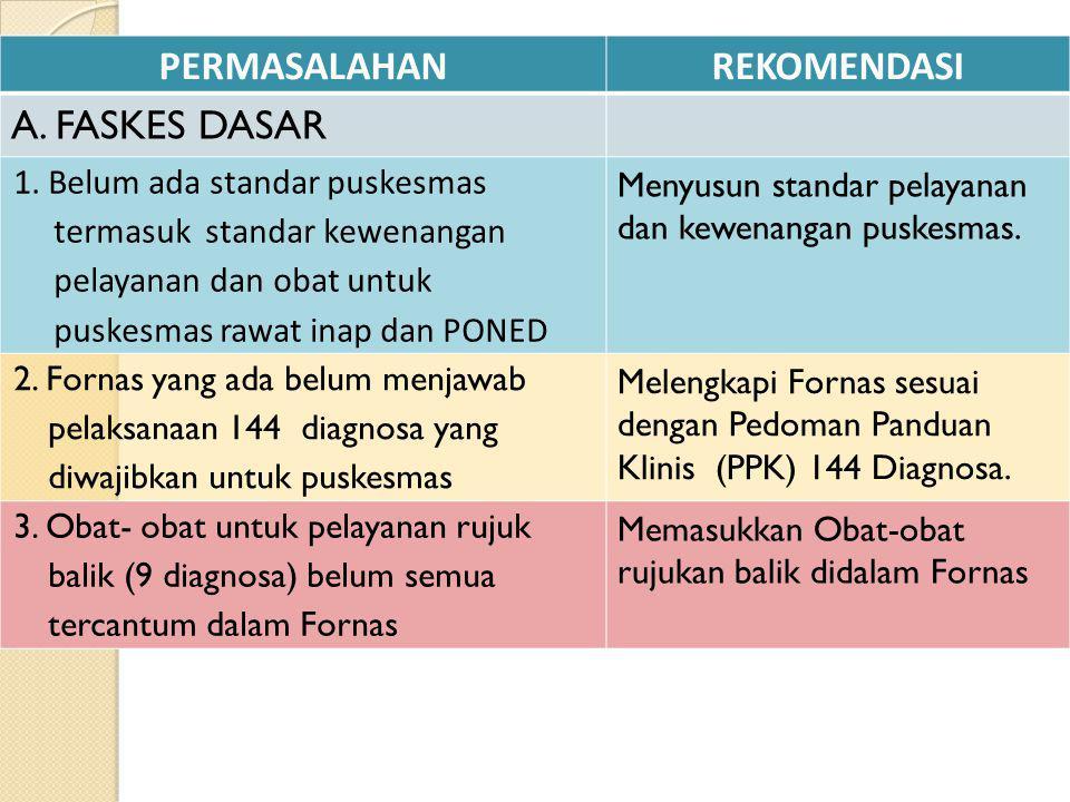 PERMASALAHANREKOMENDASI A. FASKES DASAR 1. Belum ada standar puskesmas termasuk standar kewenangan pelayanan dan obat untuk puskesmas rawat inap dan P