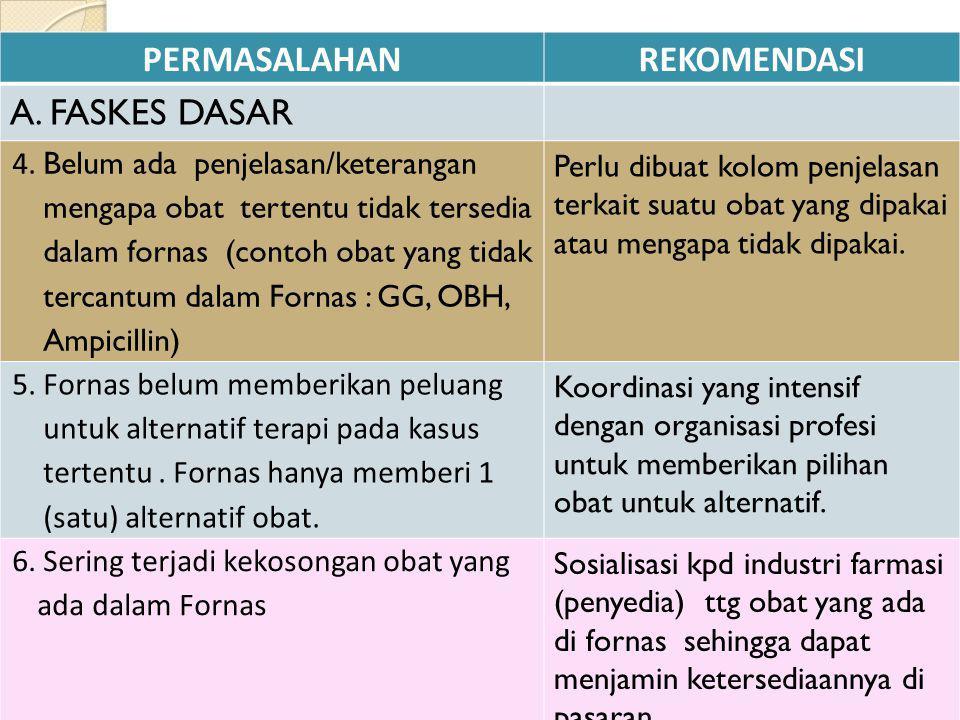 PERMASALAHANREKOMENDASI A. FASKES DASAR 4. Belum ada penjelasan/keterangan mengapa obat tertentu tidak tersedia dalam fornas (contoh obat yang tidak t