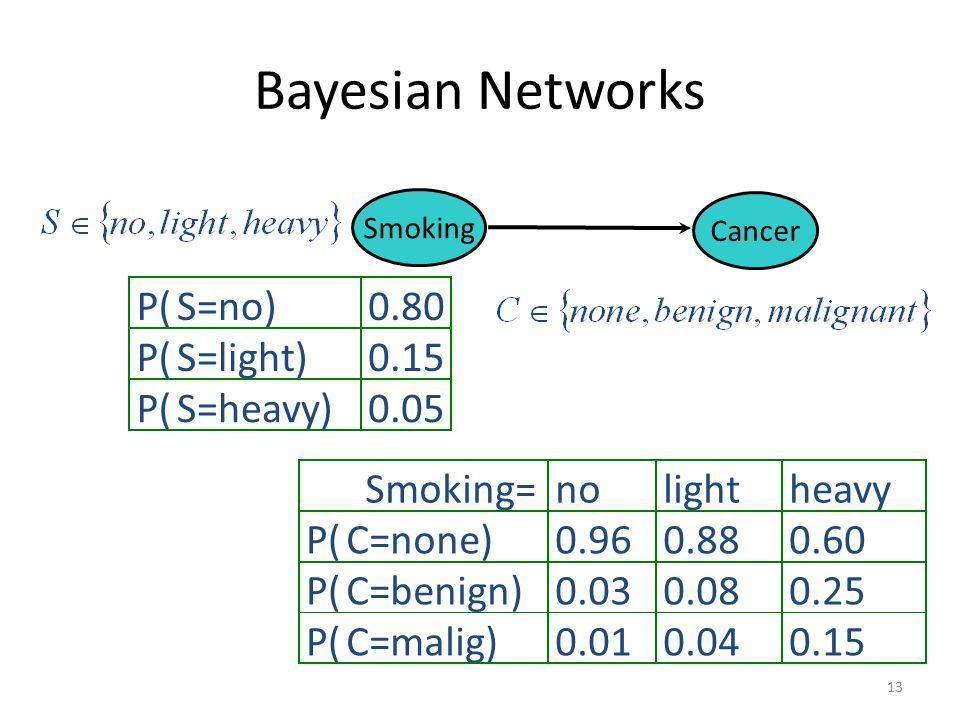 Naïve Bayes vs Bayesian Network Pada Naïve Bayes, mengabaikan korelasi antar variabel. Sedangkan pada Bayesian Network, variabel input bisa saling dep