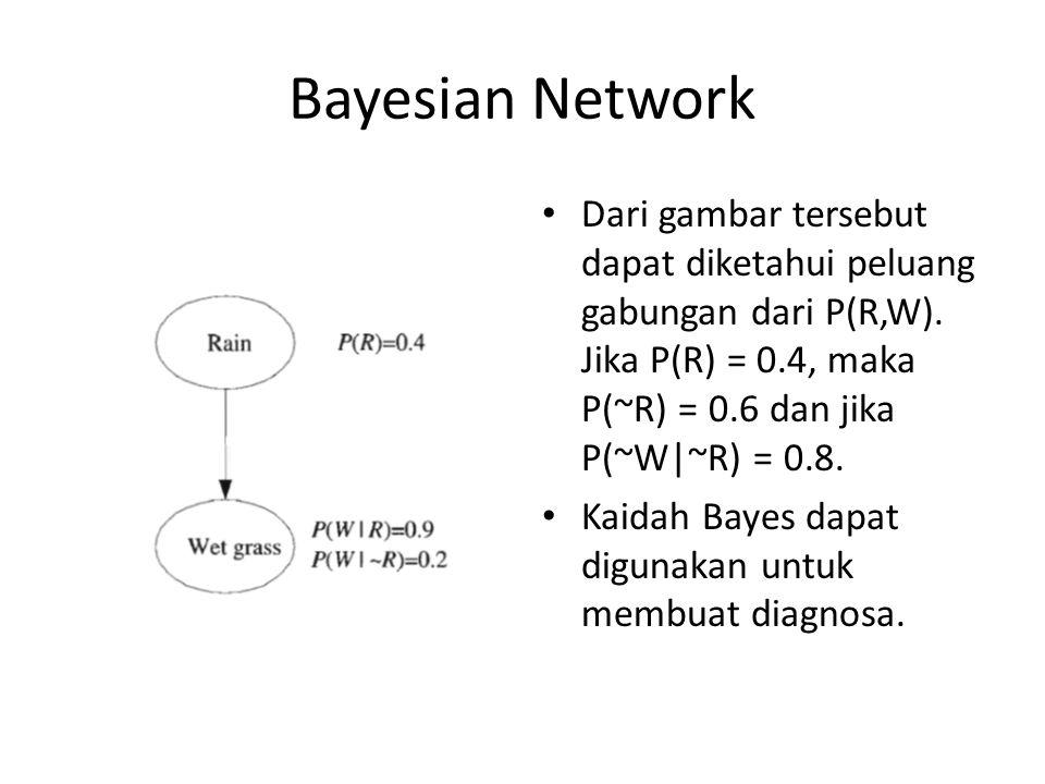 Bayesian Network - Latihan Yeni Herdiyeni
