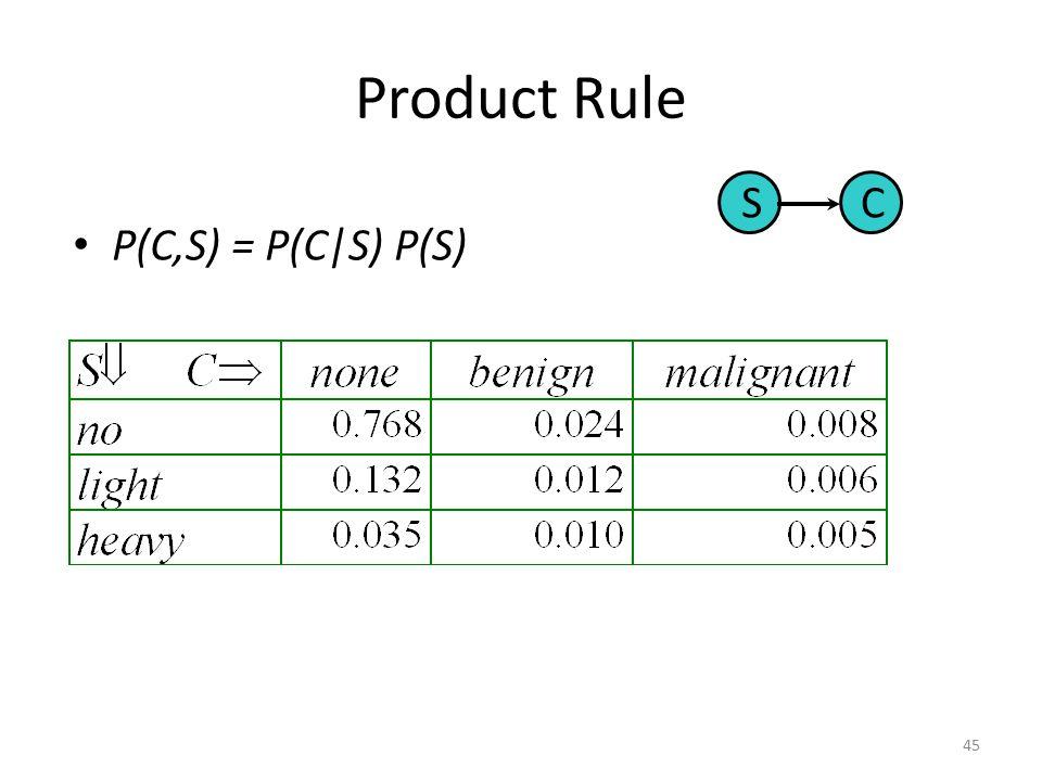 Basic Inference 44 AB P(b) = 