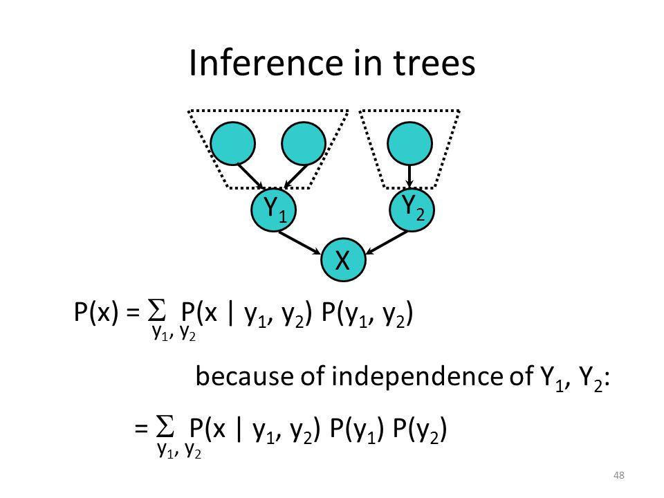 Basic Inference 47 AB =  P(c | b)  P(b | a) P(a) ba P(b) P(c) =  P(a, b, c) b,a P(b) =  P(a, b) =  P(b | a) P(a) aa C b P(c) =  P(c | b)