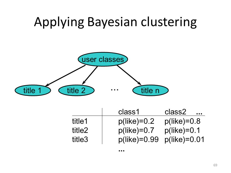 Bayesian Clustering for Collaborative Filtering 68 P(Like title i | Like title j, Like title k) n Probabilistic summary of the data n Reduces the number of parameters to represent a set of preferences n Provides insight into usage patterns.