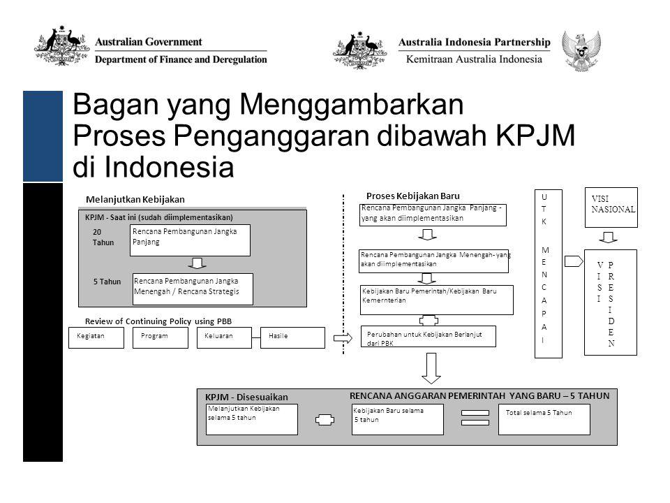 Bagan yang Menggambarkan Proses Penganggaran dibawah KPJM di Indonesia Melanjutkan Kebijakan KPJM - Saat ini (sudah diimplementasikan) /Rencana Strategis Review of Continuing Policy using PBB KegiatanProgramKeluaranHasile KPJM - Disesuaikan Melanjutkan Kebijakan selama 5 tahun Kebijakan Baru selama 5 tahun Total selama 5 Tahun Proses Kebijakan Baru Rencana Pembangunan Jangka Menengah- yang akan diimplementasikan Kebijakan Baru Pemerintah/Kebijakan Baru Kemernterian Perubahan untuk Kebijakan Berlanjut dari PBK VISI NASIONAL RENCANA ANGGARAN PEMERINTAH YANG BARU – 5 TAHUN 5 Tahun 20 Tahun Rencana Pembangunan Jangka Panjang Rencana Pembangunan Jangka Menengah / Rencana Strategis Rencana Pembangunan Jangka Panjang - yang akan diimplementasikan