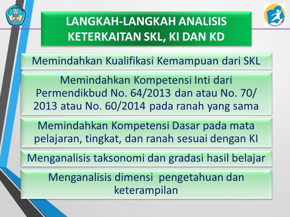LANGKAH-LANGKAH ANALISIS KETERKAITAN SKL, KI DAN KD Memindahkan Kualifikasi Kemampuan dari SKL Memindahkan Kompetensi Inti dari Permendikbud No. 64/20