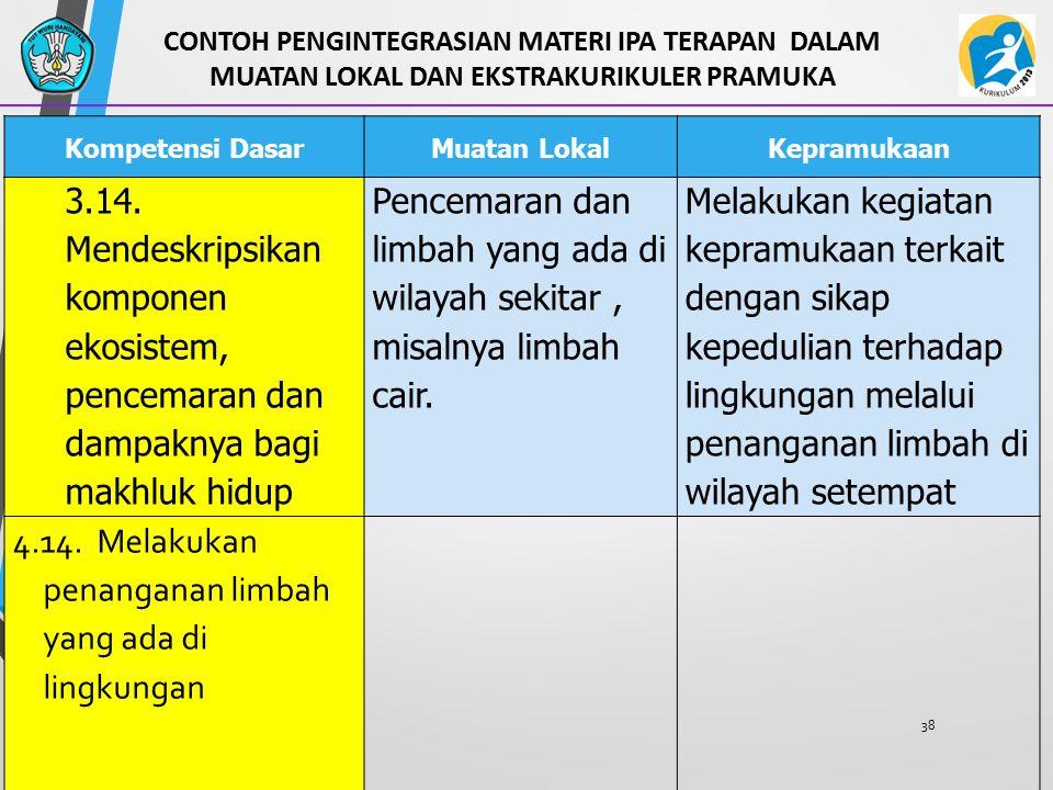 38 Kompetensi DasarMuatan LokalKepramukaan 3.14. Mendeskripsikan komponen ekosistem, pencemaran dan dampaknya bagi makhluk hidup Pencemaran dan limbah