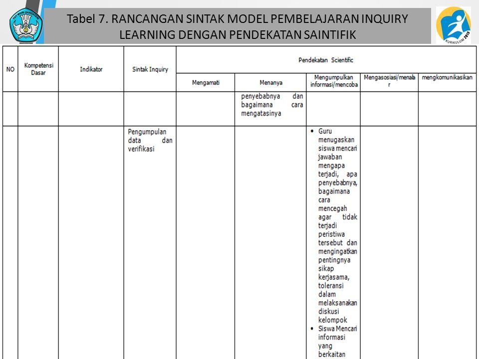 Tabel 7. RANCANGAN SINTAK MODEL PEMBELAJARAN INQUIRY LEARNING DENGAN PENDEKATAN SAINTIFIK 50