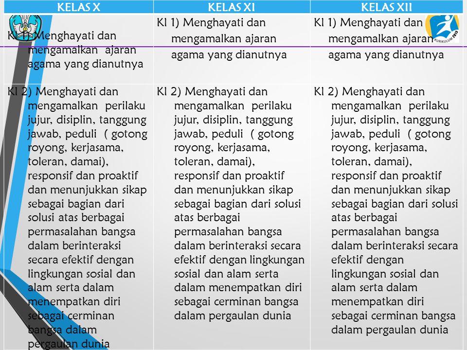 30 LINGKUP MATERI IPA Terapan Mata pelajaran IPA Terapan terdiri dari: 1.