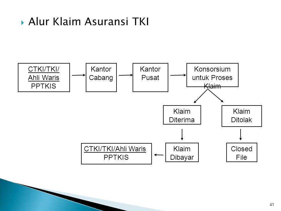  Alur Klaim Asuransi TKI 41 CTKI/TKI/ Ahli Waris PPTKIS Kantor Cabang Kantor Pusat Konsorsium untuk Proses Klaim Klaim Diterima Klaim Ditolak Klaim D