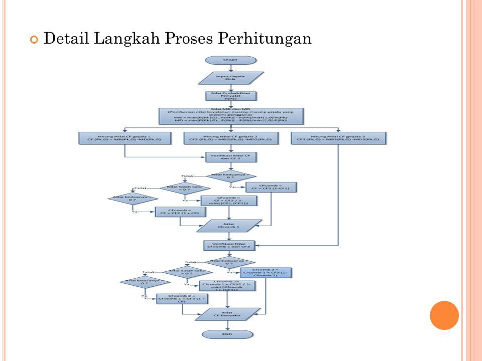 Detail Langkah Proses Perhitungan
