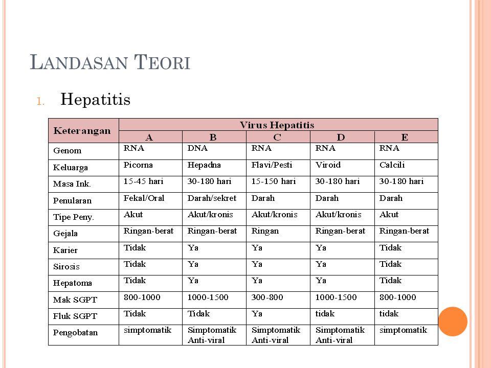 L ANDASAN T EORI 1. Hepatitis