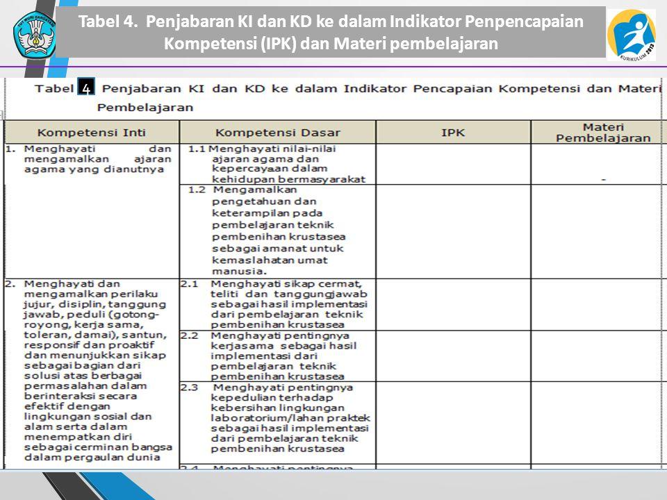 Tabel 4. Penjabaran KI dan KD ke dalam Indikator Penpencapaian Kompetensi (IPK) dan Materi pembelajaran 29 4