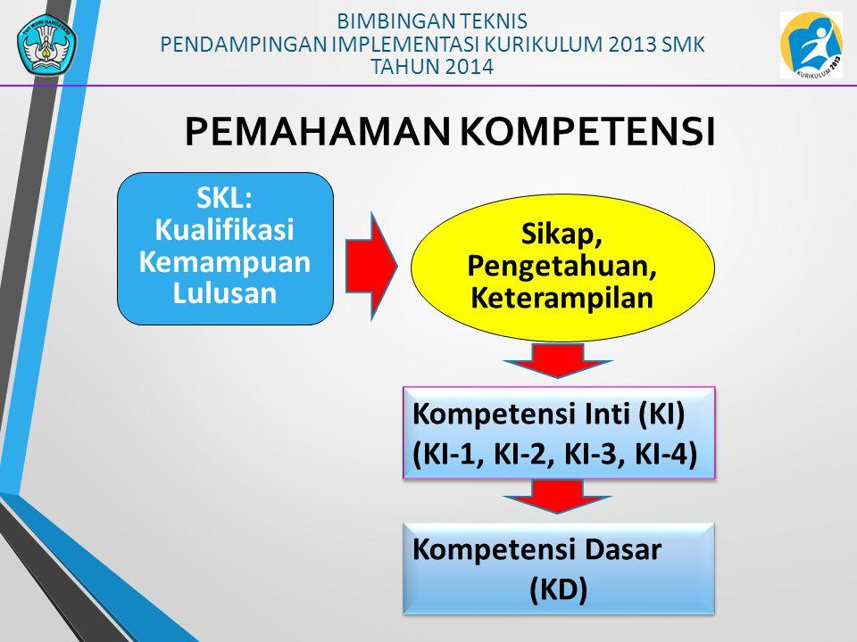 BIMBINGAN TEKNIS PENDAMPINGAN IMPLEMENTASI KURIKULUM 2013 SMK TAHUN 2014 PEMAHAMAN KOMPETENSI Sikap, Pengetahuan, Keterampilan SKL: Kualifikasi Kemampuan Lulusan Kompetensi Inti (KI) (KI-1, KI-2, KI-3, KI-4) Kompetensi Dasar (KD) Kompetensi Dasar (KD)