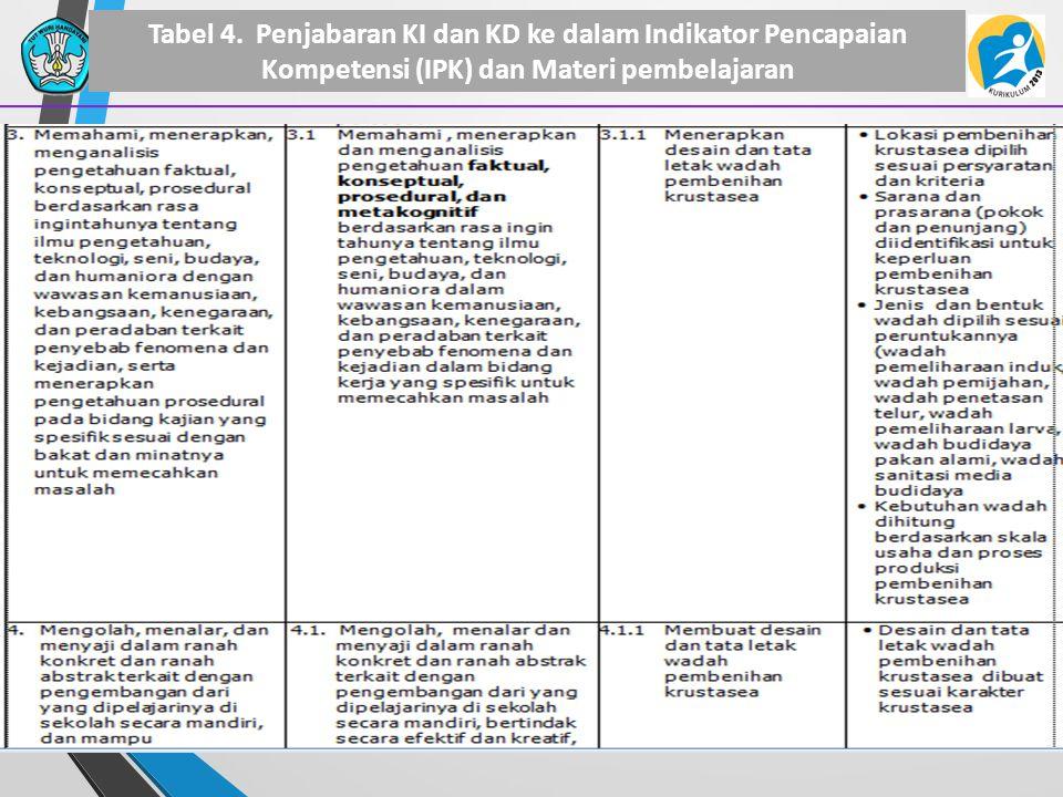 30 Tabel 4. Penjabaran KI dan KD ke dalam Indikator Pencapaian Kompetensi (IPK) dan Materi pembelajaran