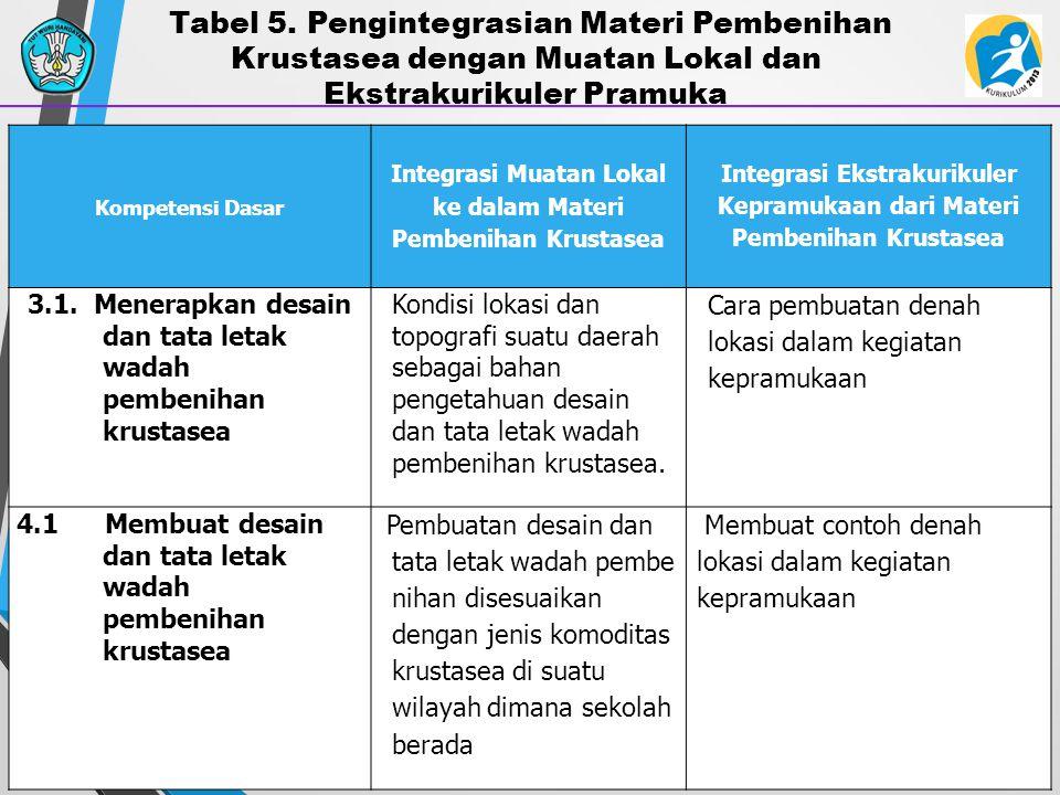 33 Kompetensi Dasar Integrasi Muatan Lokal ke dalam Materi Pembenihan Krustasea Integrasi Ekstrakurikuler Kepramukaan dari Materi Pembenihan Krustasea