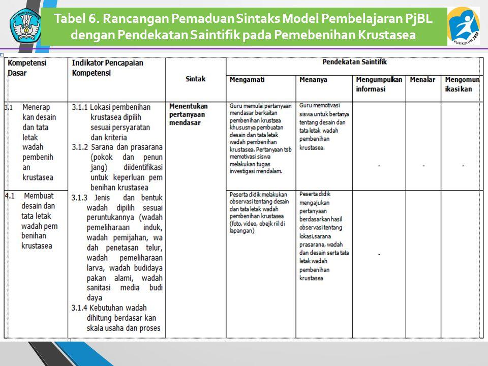 44 Tabel 6. Rancangan Pemaduan Sintaks Model Pembelajaran PjBL dengan Pendekatan Saintifik pada Pemebenihan Krustasea