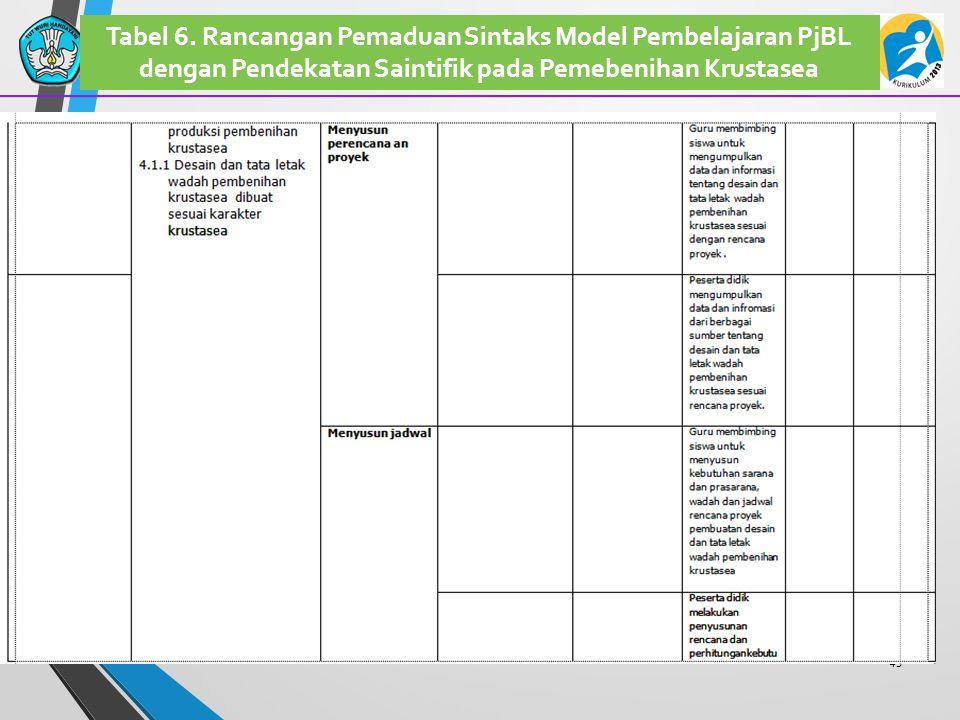 45 Tabel 6. Rancangan Pemaduan Sintaks Model Pembelajaran PjBL dengan Pendekatan Saintifik pada Pemebenihan Krustasea