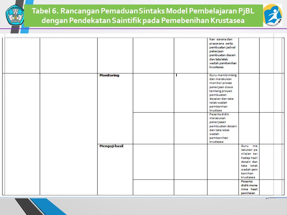 46 Tabel 6. Rancangan Pemaduan Sintaks Model Pembelajaran PjBL dengan Pendekatan Saintifik pada Pemebenihan Krustasea