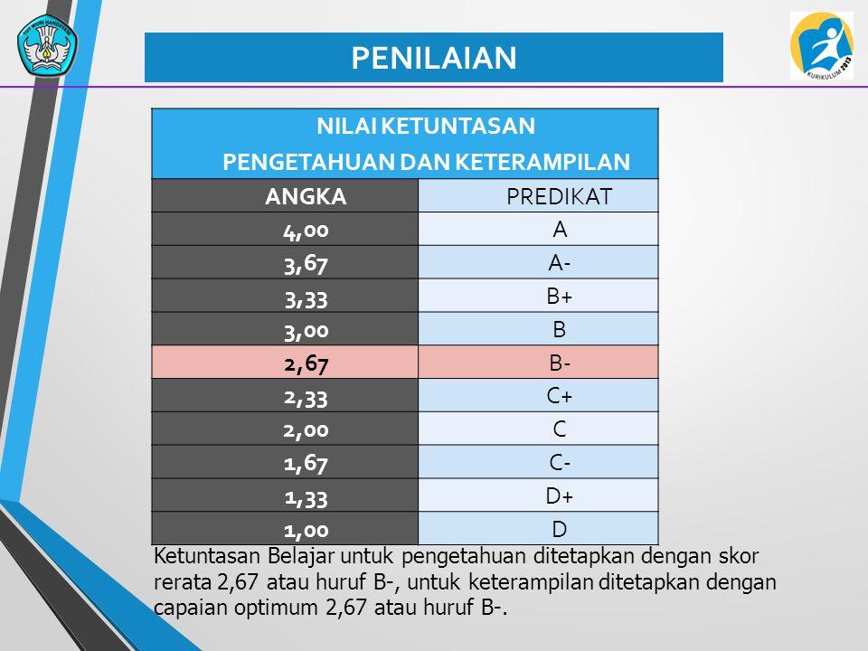 PENILAIAN NILAI KETUNTASAN PENGETAHUAN DAN KETERAMPILAN ANGKAPREDIKAT 4,00A 3,67A- 3,33B+ 3,00B 2,67B- 2,33C+ 2,00C 1,67C- 1,33D+ 1,00D Ketuntasan Belajar untuk pengetahuan ditetapkan dengan skor rerata 2,67 atau huruf B-, untuk keterampilan ditetapkan dengan capaian optimum 2,67 atau huruf B-.