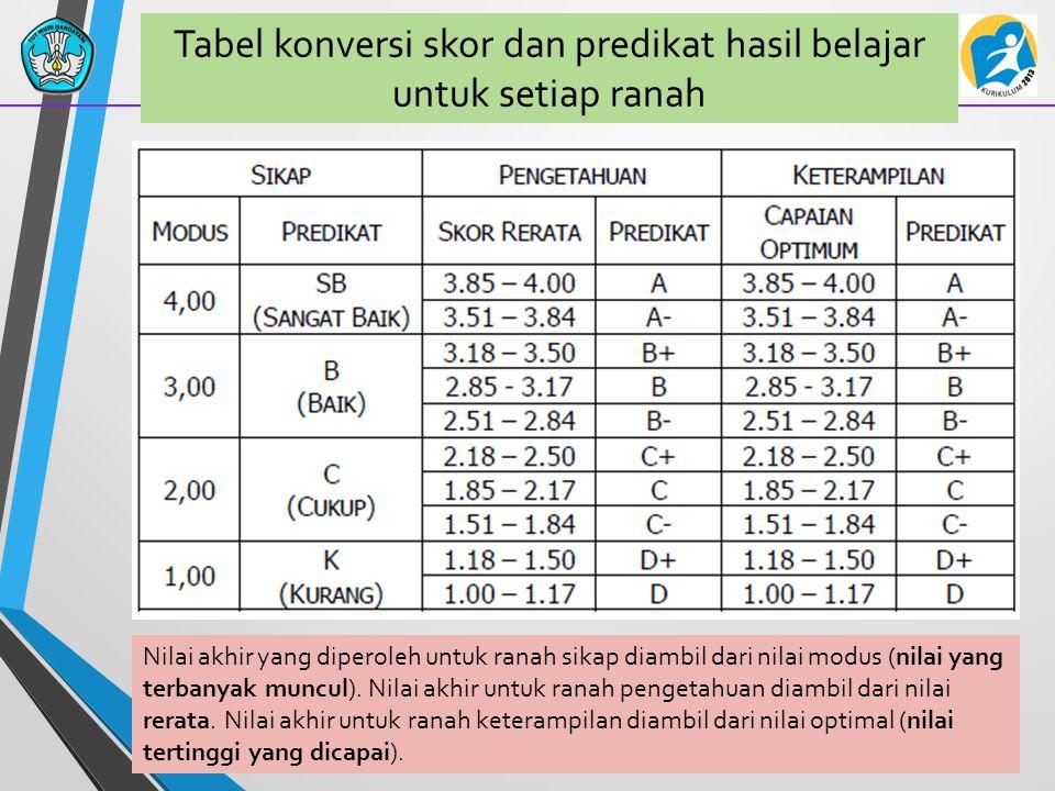 Tabel konversi skor dan predikat hasil belajar untuk setiap ranah Nilai akhir yang diperoleh untuk ranah sikap diambil dari nilai modus (nilai yang terbanyak muncul).