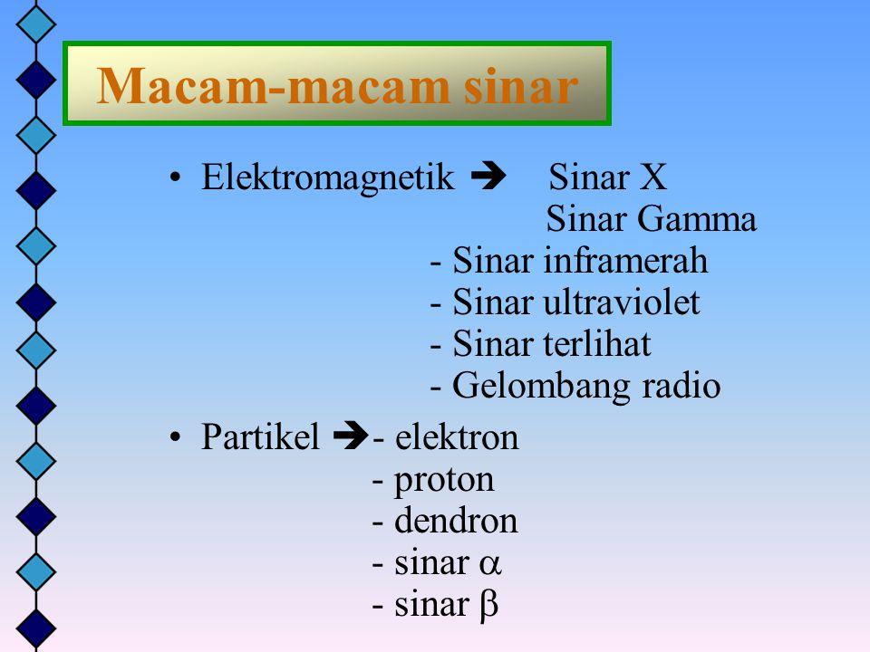 Macam-macam sinar Elektromagnetik  Sinar X Sinar Gamma - Sinar inframerah - Sinar ultraviolet - Sinar terlihat - Gelombang radio Partikel  - elektro