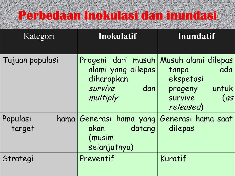 Perbedaan Inokulasi dan inundasi KategoriInokulatifInundatif Tujuan populasiProgeni dari musuh alami yang dilepas diharapkan survive dan multiply Musu