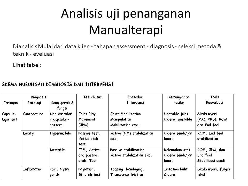 Analisis uji penanganan Manualterapi Dianalisis Mulai dari data klien - tahapan assessment - diagnosis - seleksi metoda & teknik - eveluasi Lihat tabe