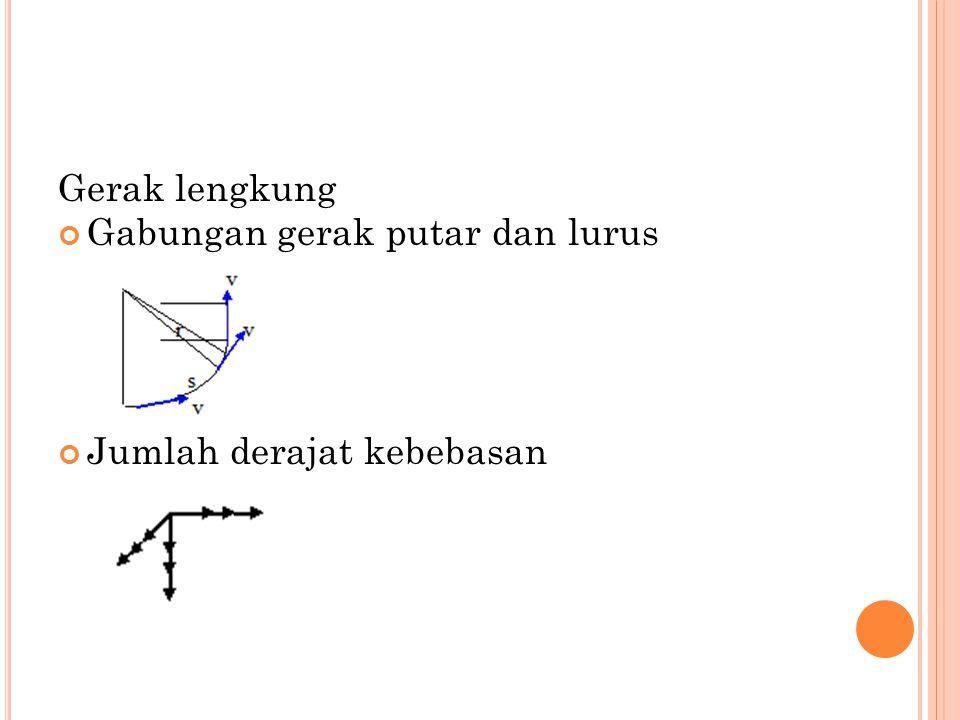 Gerak lengkung Gabungan gerak putar dan lurus Jumlah derajat kebebasan
