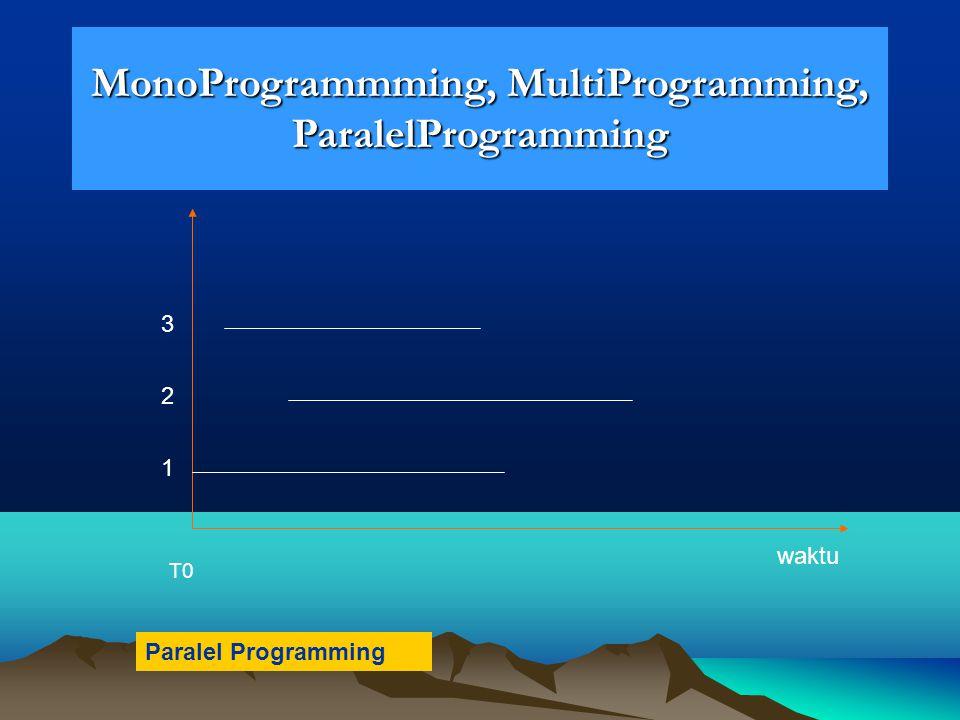 MonoProgrammming, MultiProgramming, ParalelProgramming waktu 1 2 3 T0 Paralel Programming