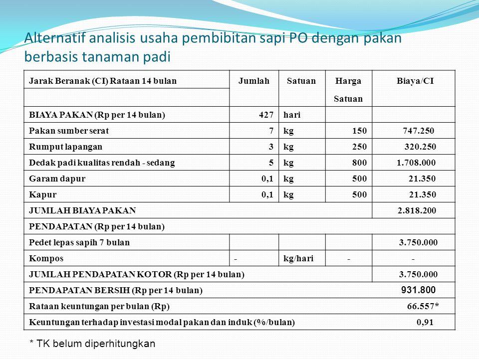 Alternatif analisis usaha pembibitan sapi PO dengan pakan berbasis tanaman padi Jarak Beranak (CI) Rataan 14 bulanJumlahSatuanHarga Biaya/CI Satuan BI