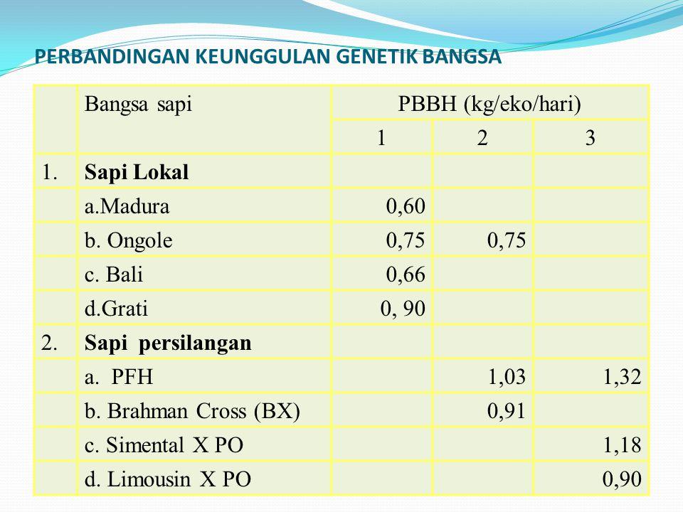 Bangsa sapiPBBH (kg/eko/hari) 123 1.Sapi Lokal a.Madura0,60 b. Ongole0,75 c. Bali0,66 d.Grati0, 90 2.Sapi persilangan a. PFH1,031,32 b. Brahman Cross