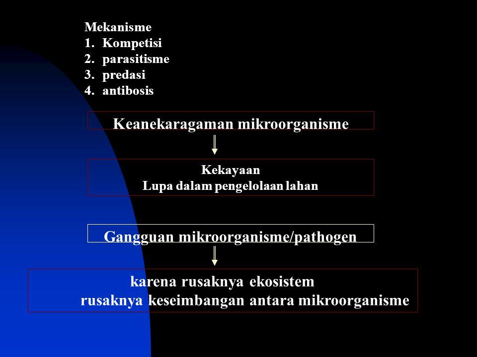 Mekanisme 1.Kompetisi 2.parasitisme 3.predasi 4.antibosis Keanekaragaman mikroorganisme Kekayaan Lupa dalam pengelolaan lahan Gangguan mikroorganisme/