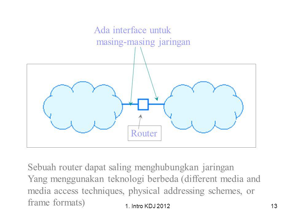 1. Intro KDJ 201213 Router Ada interface untuk masing-masing jaringan Sebuah router dapat saling menghubungkan jaringan Yang menggunakan teknologi ber