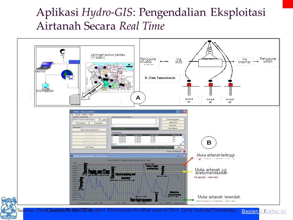 Couse note for ITB student. Permission for other uses to Prof. Deny Juanda Puradimaja Aplikasi Hydro-GIS: Pengendalian Eksploitasi Airtanah Secara Rea